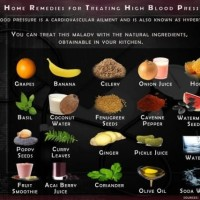 40 Home Remedies for Treating High Blood Pressure---10 minutes Read.